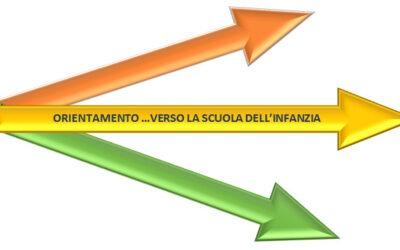 ORIENTAMENTO … VERSO LA  SCUOLA DELL'INFANZIA: ISCRIZIONI A.S. 2021/2022