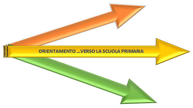 ORIENTAMENTO … VERSO LA  SCUOLA PRIMARIA: ISCRIZIONI A.S. 2021/2022