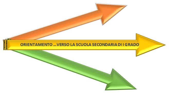 ORIENTAMENTO … VERSO LA  SCUOLA SECONDARIA DI I GRADO: ISCRIZIONI A.S. 2021/2022